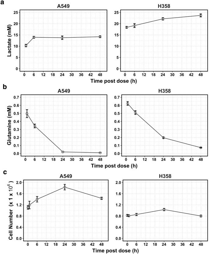 Rational cell culture optimization enhances experimental