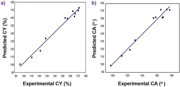 Optimization of the Synthesis of Superhydrophobic Carbon