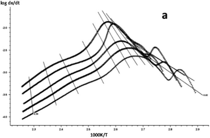 A Study on Curing Kinetics of Nano-Phase Modified Epoxy