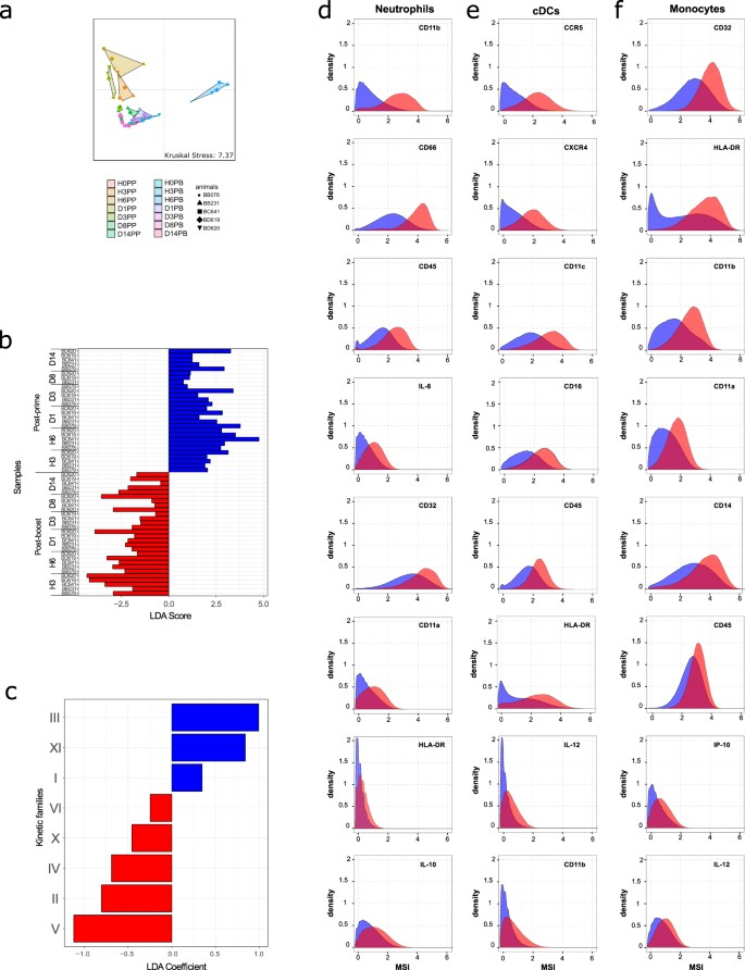 Prime and Boost Vaccination Elicit a Distinct Innate Myeloid Cell