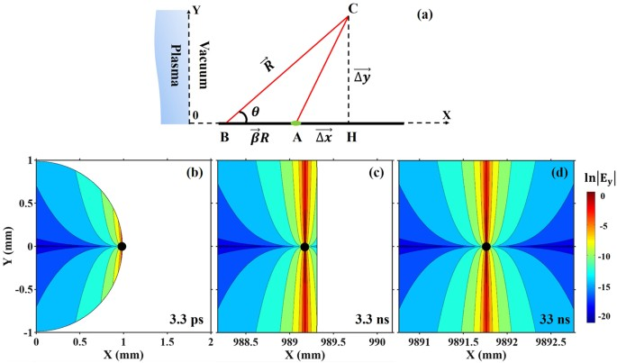 Electro-optic spatial decoding on the spherical-wavefront Coulomb
