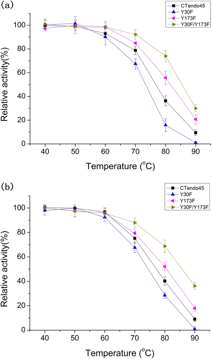 Engineering The Conserved And Noncatalytic Residues Of A Thermostable  β-1,4-endoglucanase To Improve Specific Activity And Thermostability |  Scientific Reports