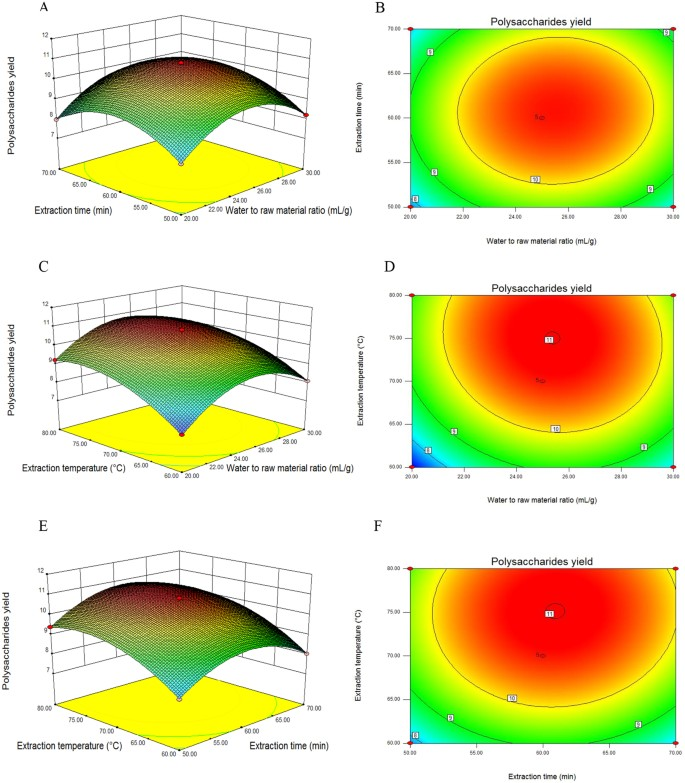 Extraction condition optimization and effects of drying