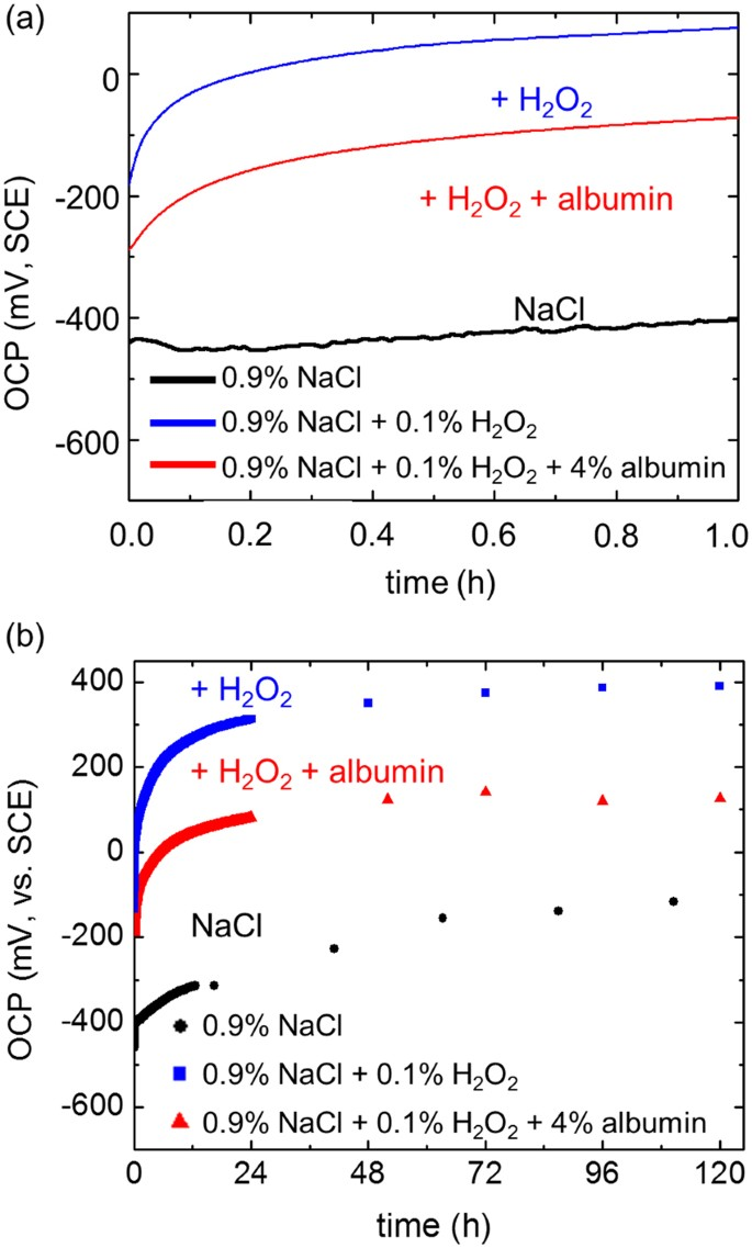 Time-dependent Enhanced Corrosion of Ti6Al4V in the Presence of H 2