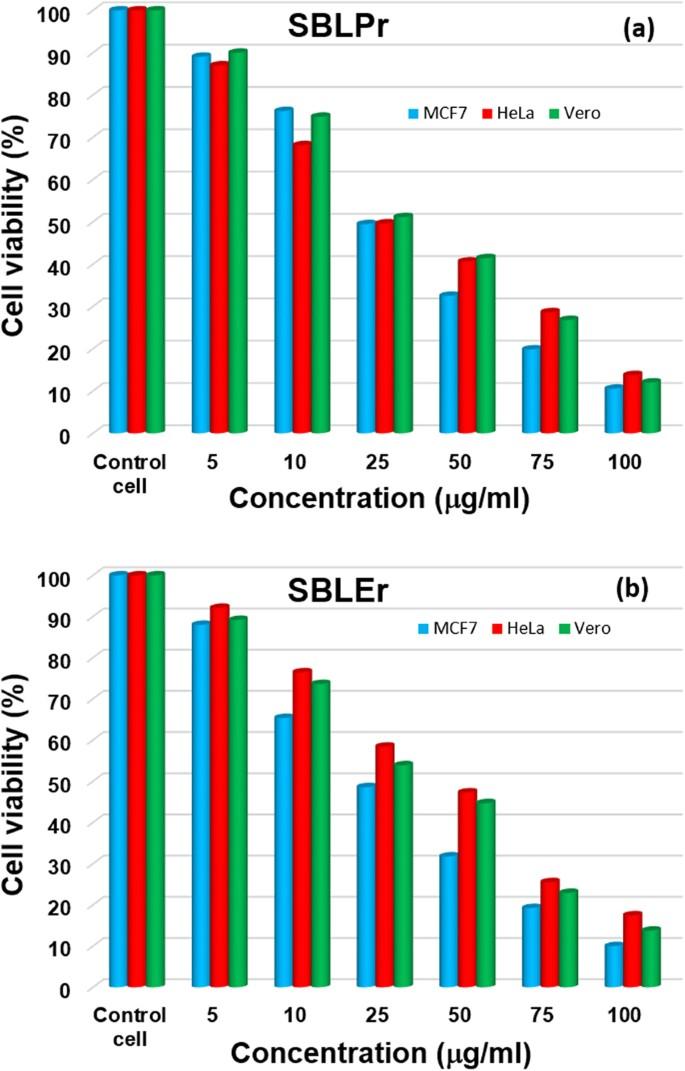 In vitro cytotoxicity activity of novel Schiff base ligand