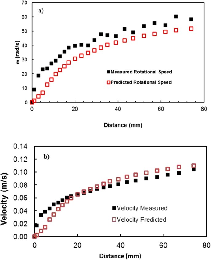 Water Droplet Dynamics on a Hydrophobic Surface in Relation
