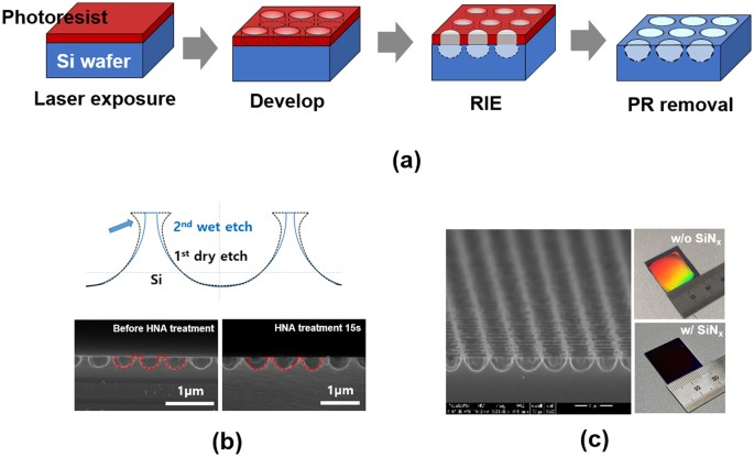 Enhanced efficiency of crystalline Si solar cells based on