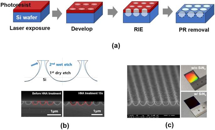 Enhanced efficiency of crystalline Si solar cells based on