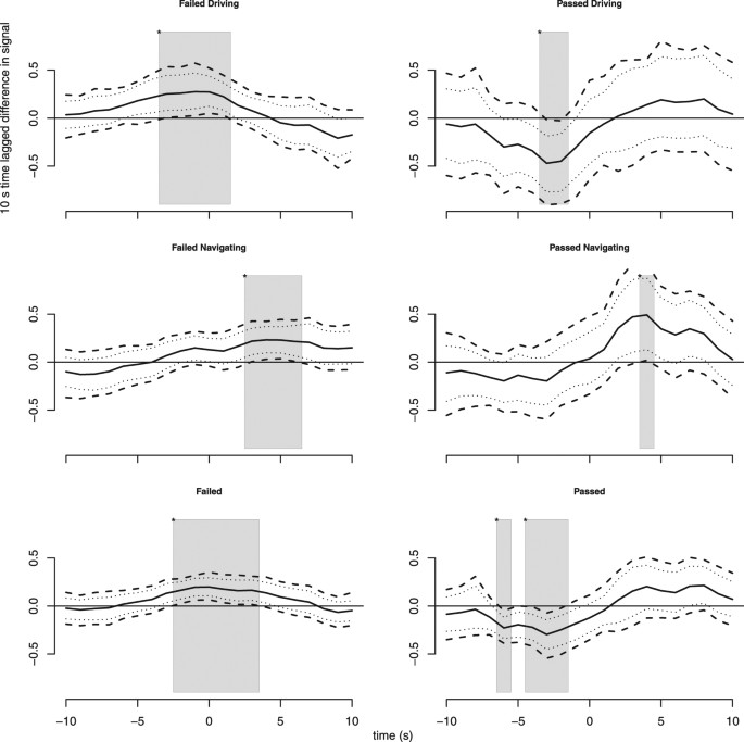 Biosignals reflect pair-dynamics in collaborative work: EDA and ECG