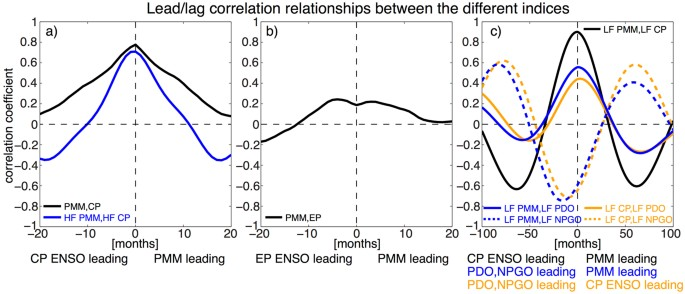 Revisiting the Pacific Meridional Mode | Scientific Reports