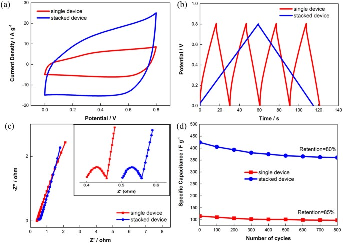 Electrochemical Performance of Supercapacitor with Stacked