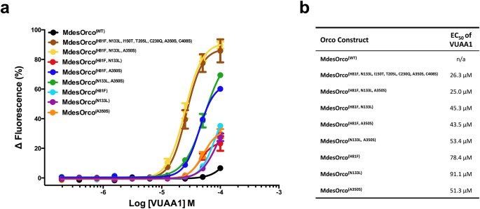 Endogenous insensitivity to the Orco agonist VUAA1 reveals novel