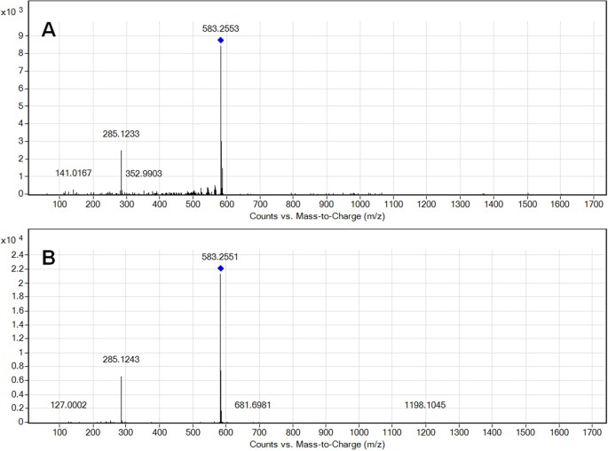 Serum profile changes in postpartum women with a history of