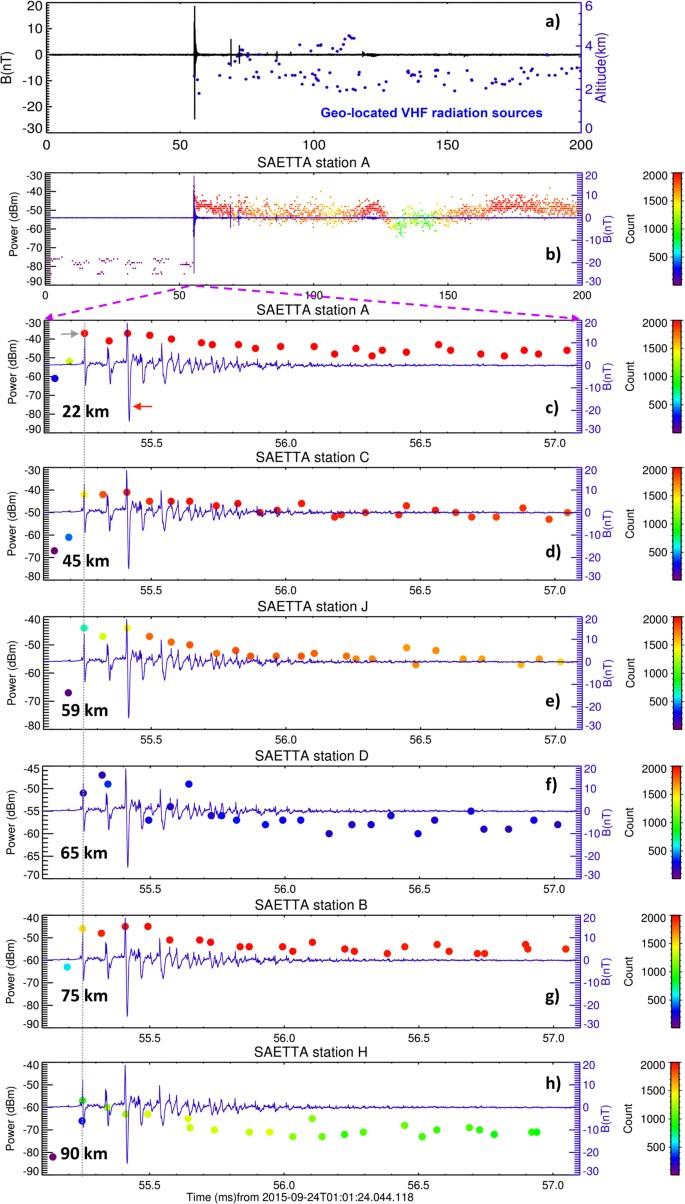Lightning initiation: Strong pulses of VHF radiation accompany