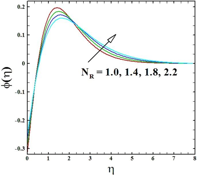 Nonlinear radiation effect on MHD Carreau nanofluid flow over a