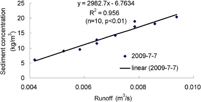Characteristics of pulsed runoff-erosion events under