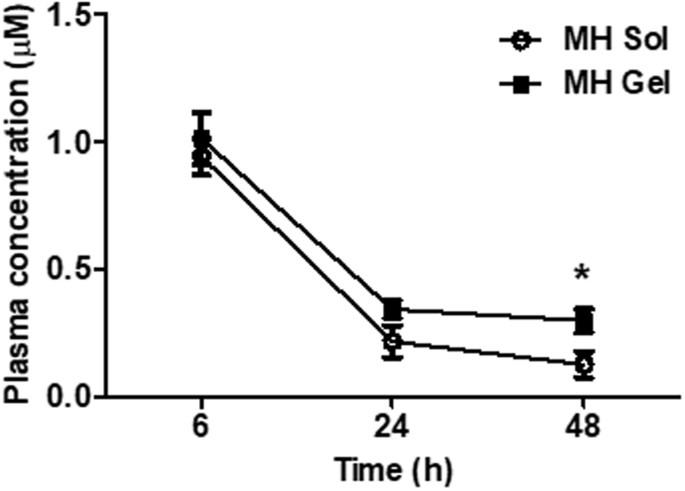 Development of an Injectable Slow-Release Metformin