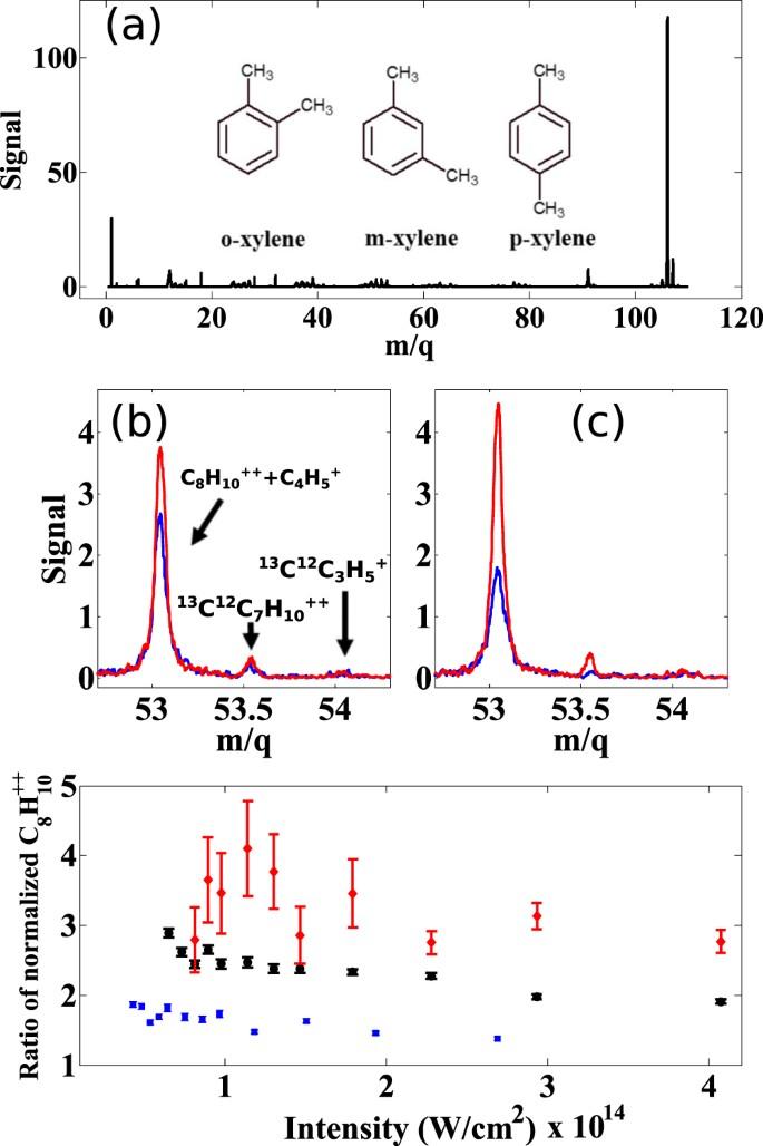 Femtosecond Laser Mass Spectrometry and High Harmonic
