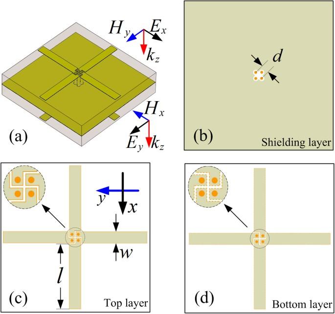 Dual-band transmission polarization converter based on