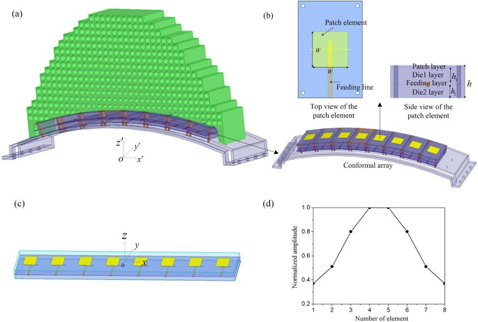Experimental demonstration of conformal phased array antenna via