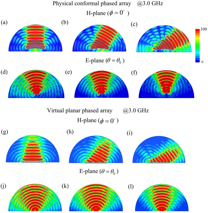 Experimental demonstration of conformal phased array antenna