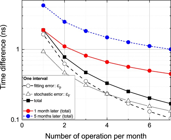 Months-long real-time generation of a time scale based on an