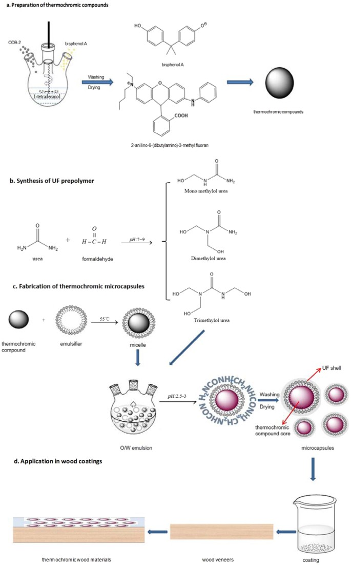 Thermochromic microcapsules with highly transparent shells obtained
