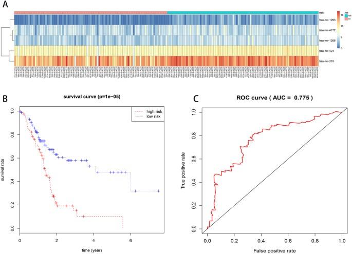 A Five-microRNA Signature for Survival Prognosis in