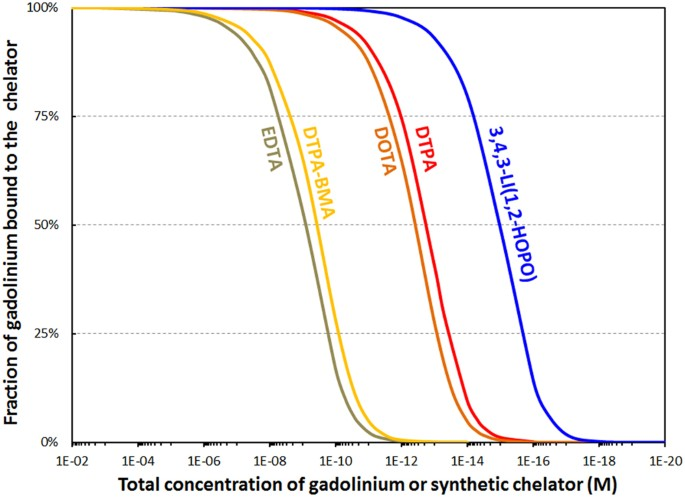 Evaluating the potential of chelation therapy to prevent and