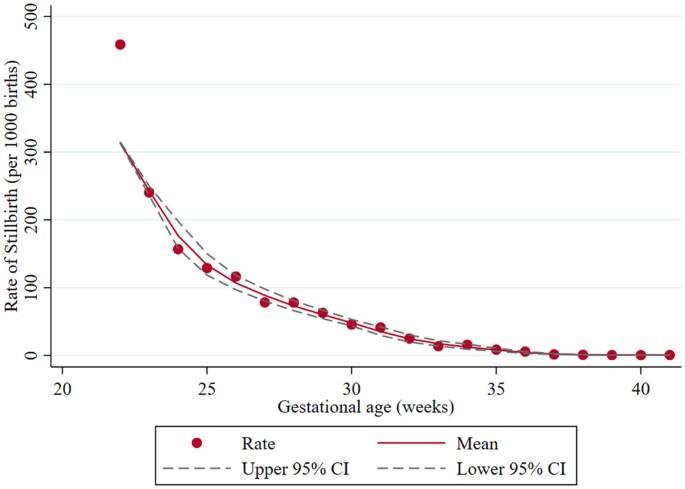Causes and risk factors for singleton stillbirth in Japan