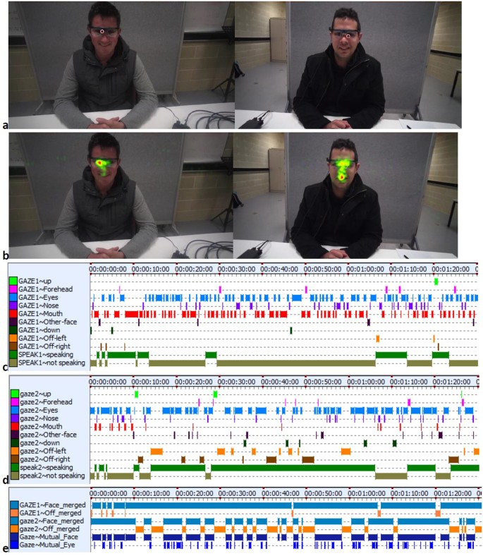 Using dual eye tracking to uncover personal gaze patterns