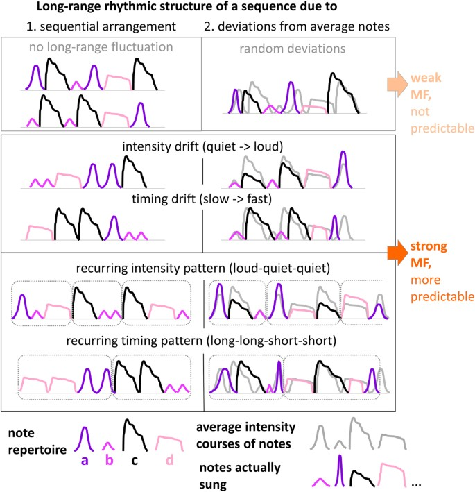 Multifractal analysis reveals music-like dynamic structure in