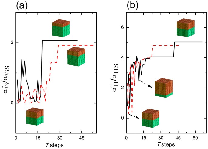 Solutions for maximum coupling in multiferroic magnetoelectric