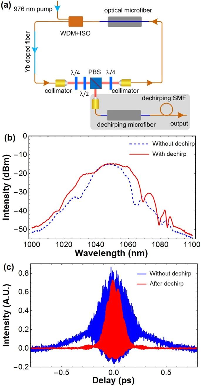 Femtosecond Mode-locked Fiber Laser at 1 μm Via Optical