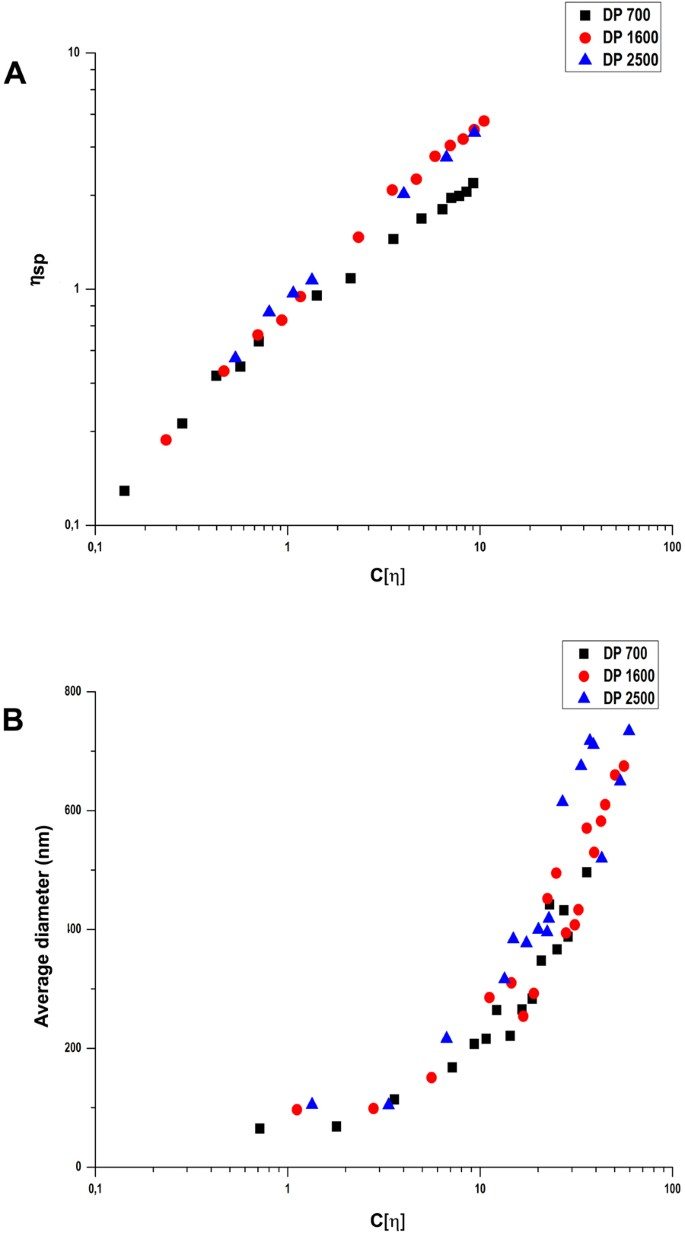 Parameters influencing the size of chitosan-TPP nano- and