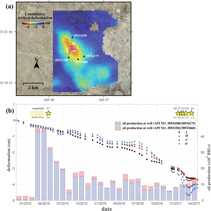 Association between localized geohazards in West Texas and