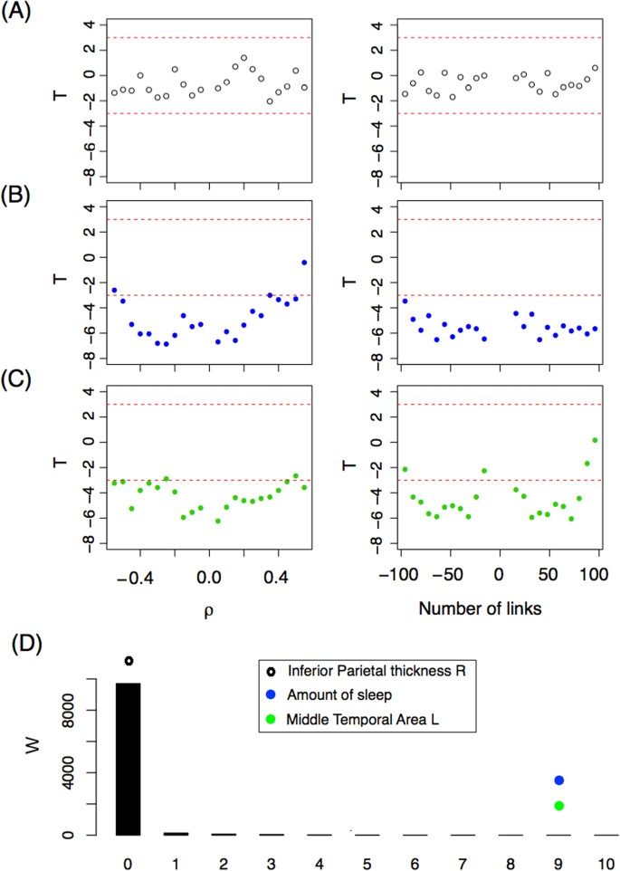 An ANOVA approach for statistical comparisons of brain