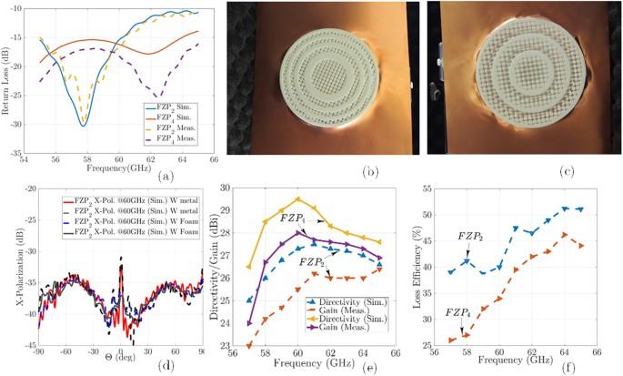 Towards Millimeter-wavelength: Transmission-Mode Fresnel