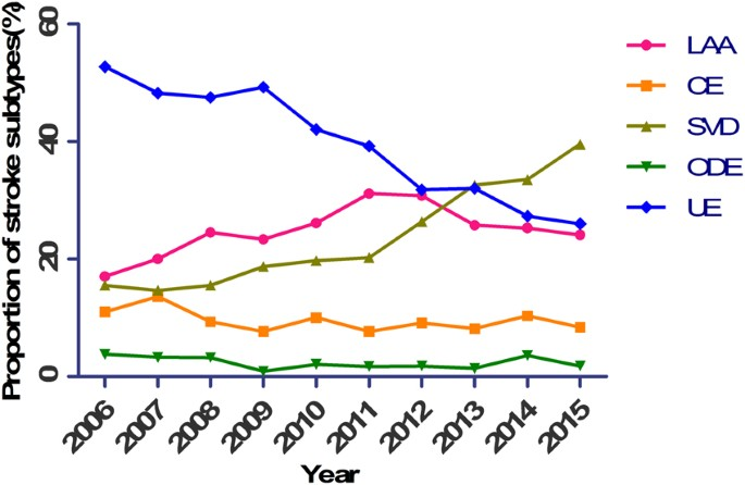 Trends in stroke subtypes and vascular risk factors in a