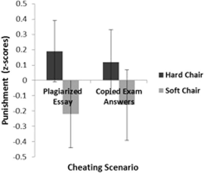 Incidental haptic sensations influence judgment of crimes