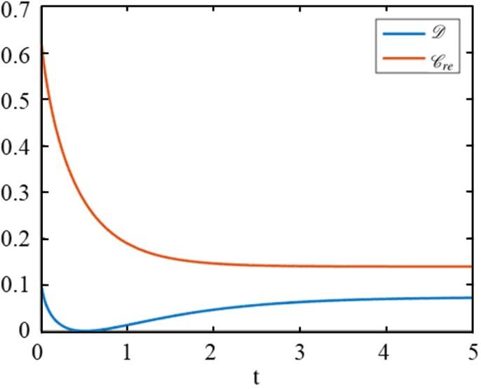 The sudden death and sudden birth of quantum discord | Scientific