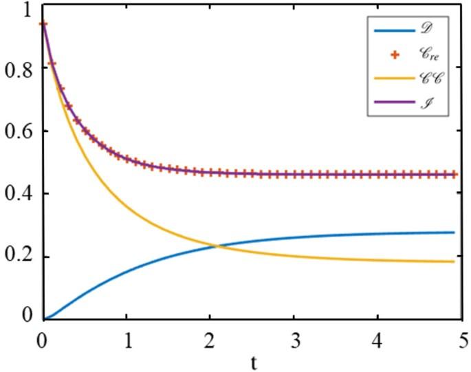 The sudden death and sudden birth of quantum discord