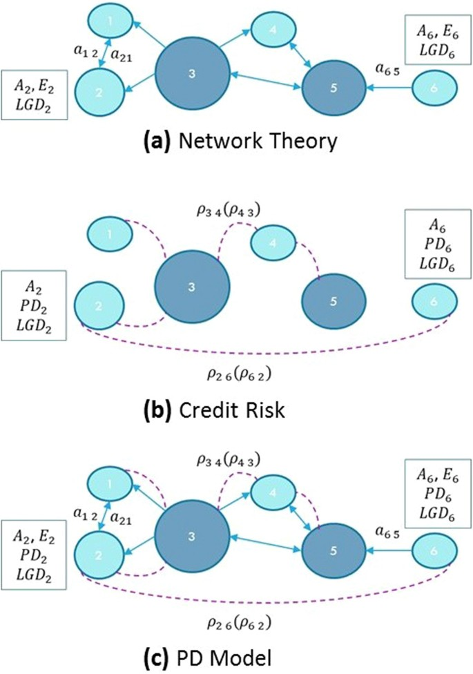 A dynamic approach merging network theory and credit risk