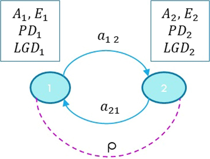 A dynamic approach merging network theory and credit risk techniques
