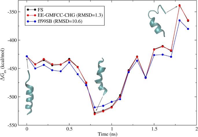 A quantum mechanical computational method for modeling electrostatic