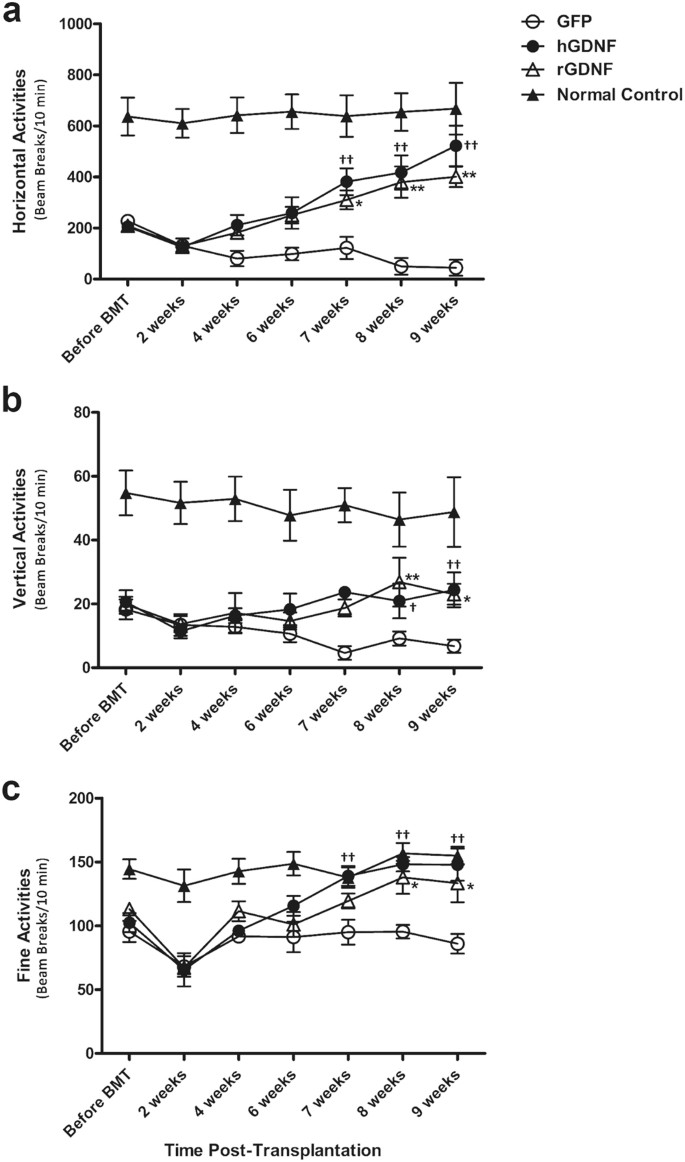 GDNF-expressing macrophages mitigate loss of dopamine neurons and