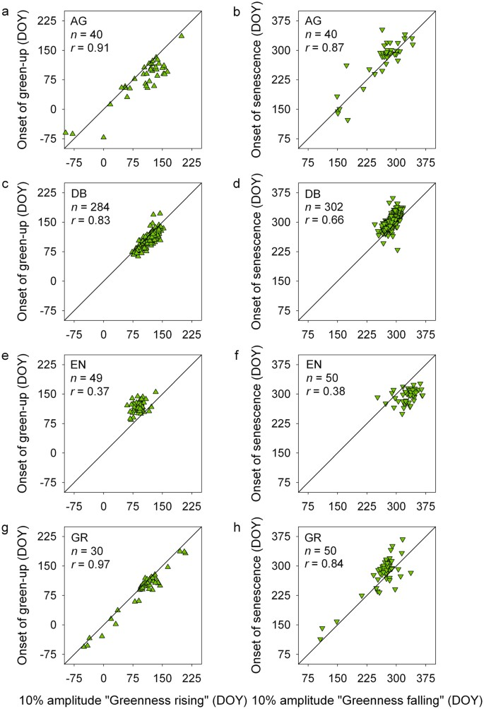Intercomparison of phenological transition dates derived