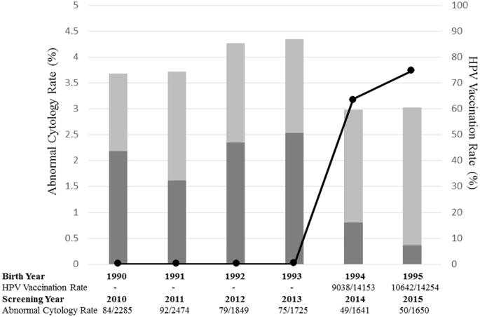 hpv treatment success rate negi genitali sida