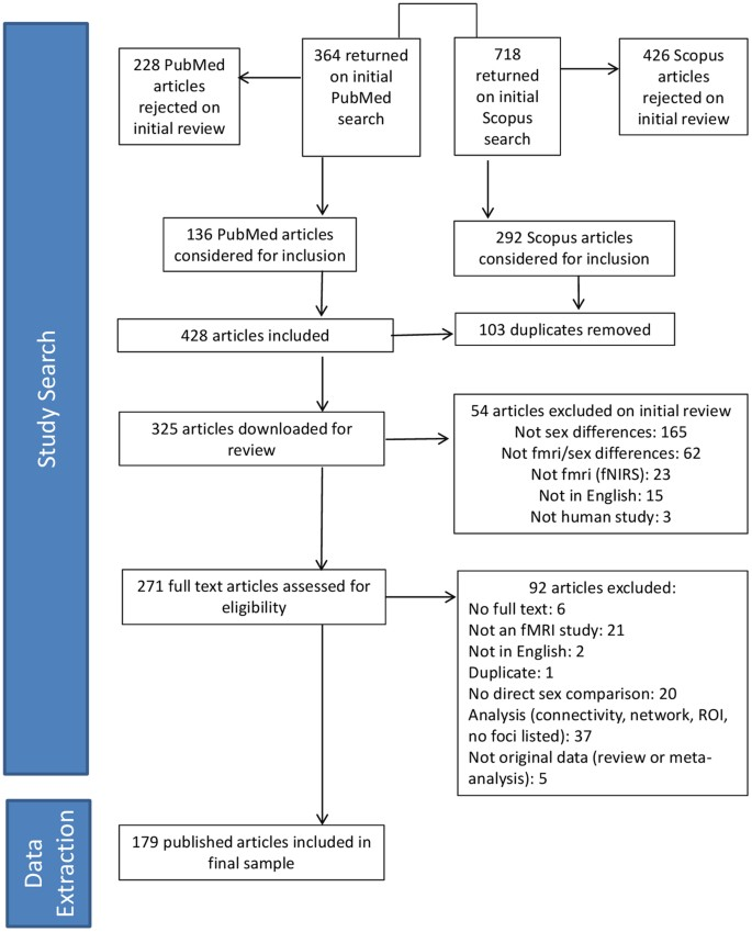 Potential Reporting Bias in Neuroimaging Studies of Sex