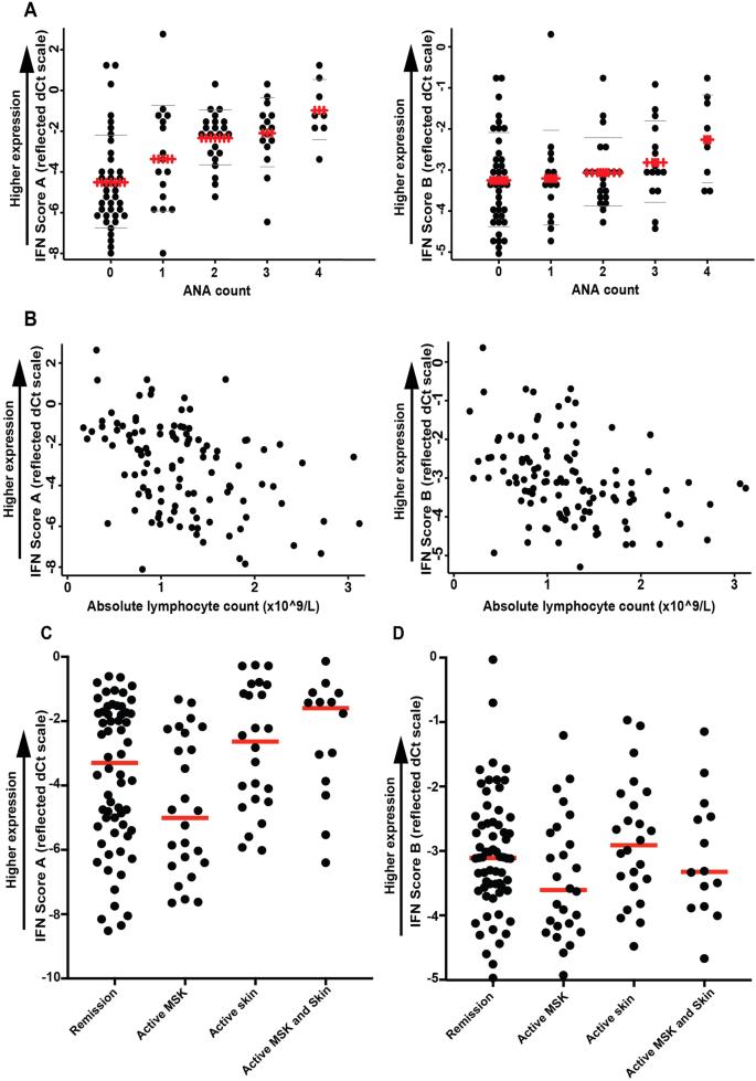 A novel two-score system for interferon status segregates